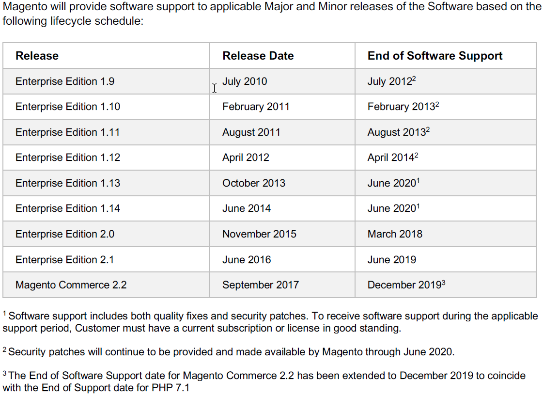 Key Magento lifecycle dates