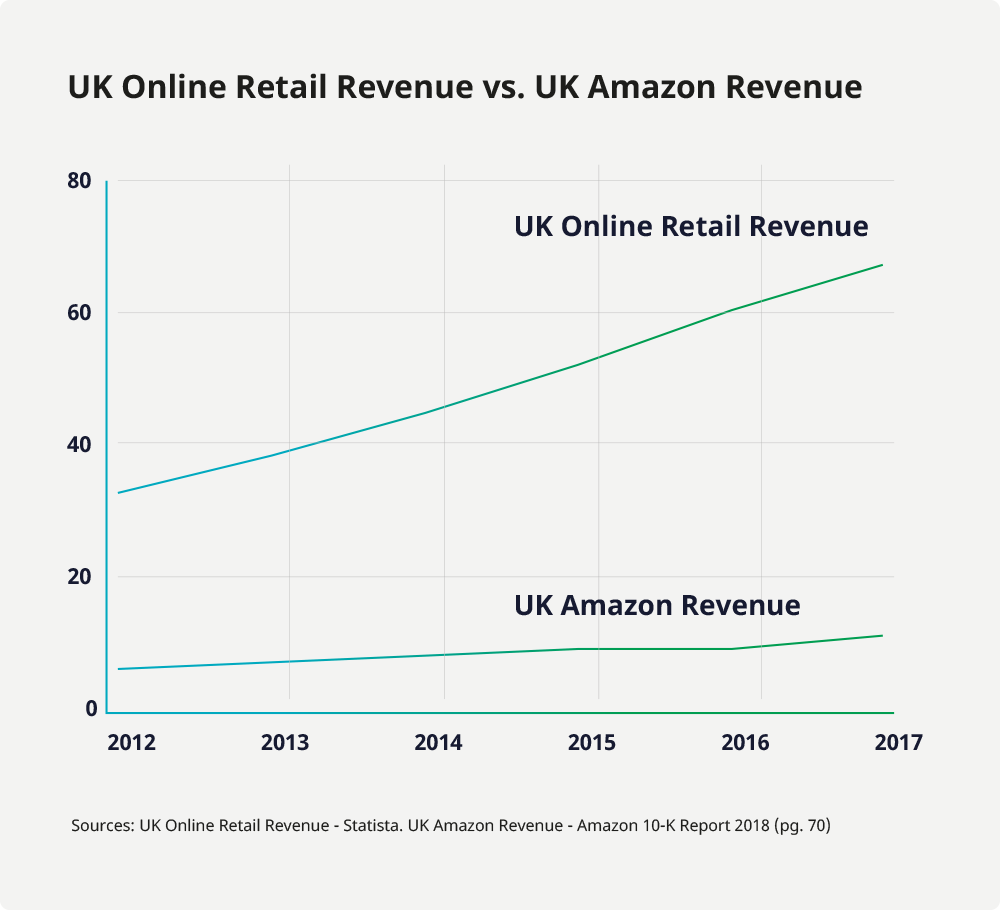 UK online retail sales vs. Amazon