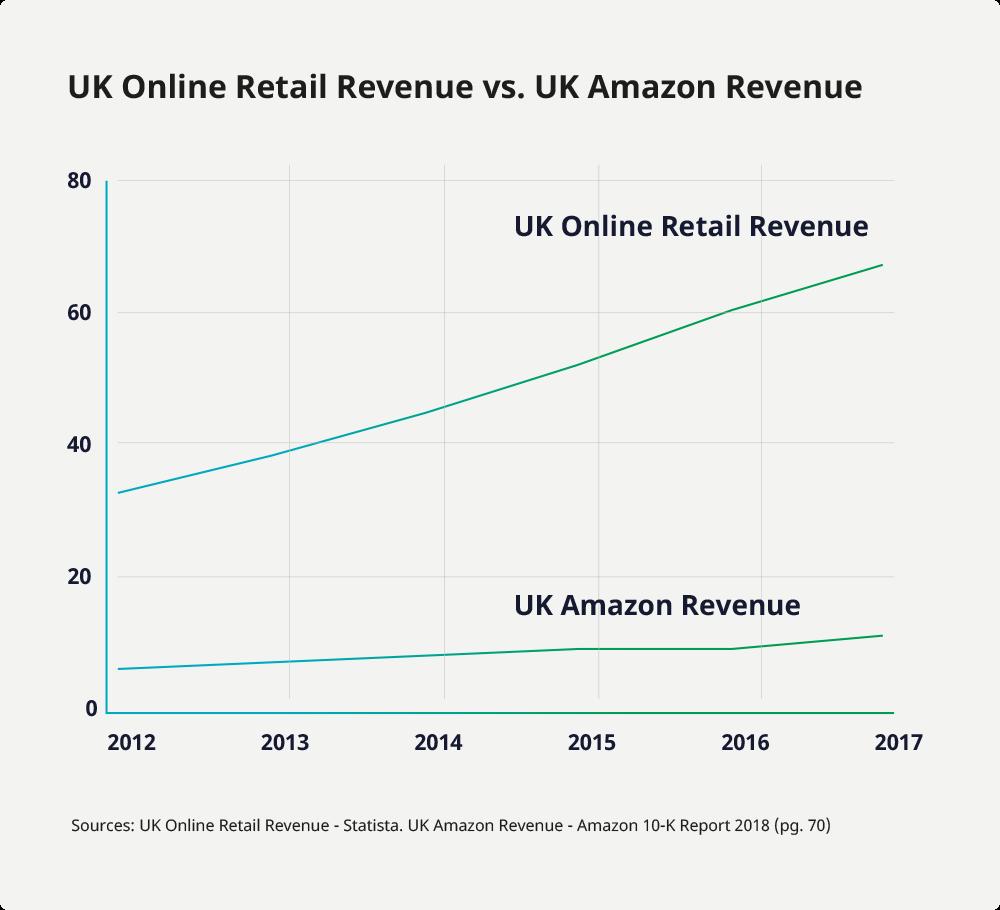 UK online retail sales vs. Amazon
