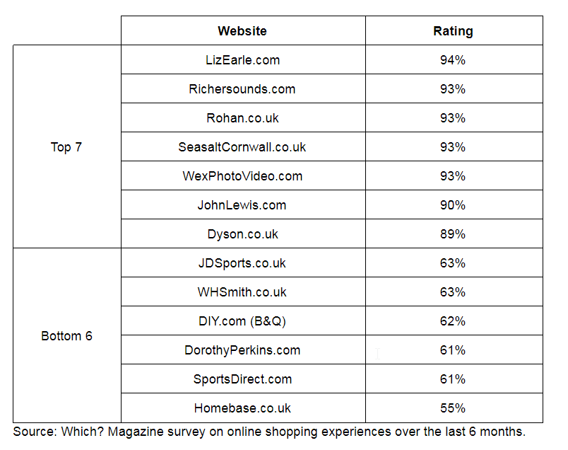 which survey best worst websites