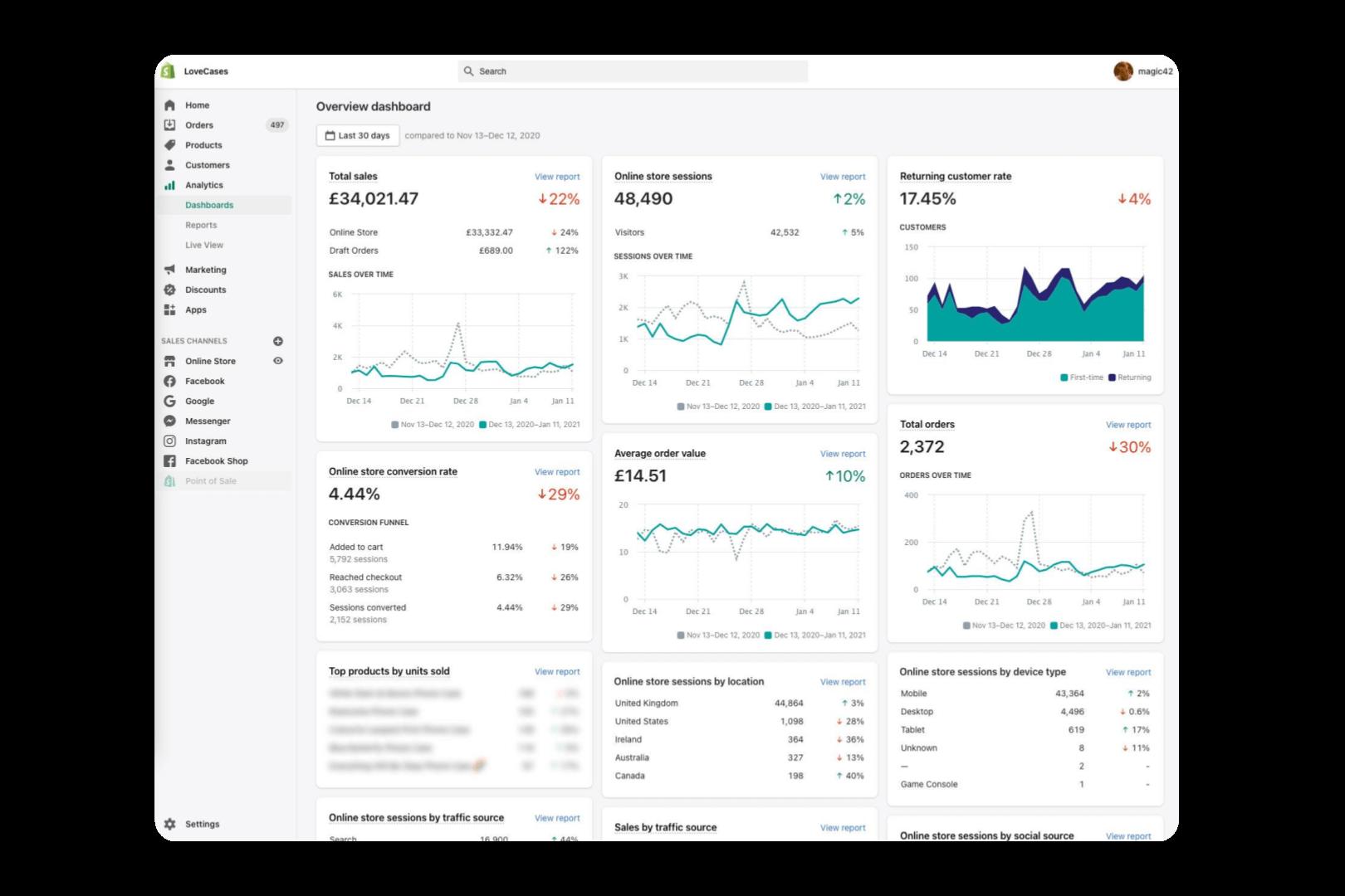 Shopify Sales Dashboard